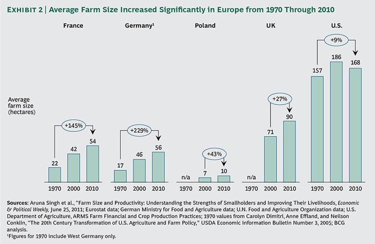 velikost kmetij