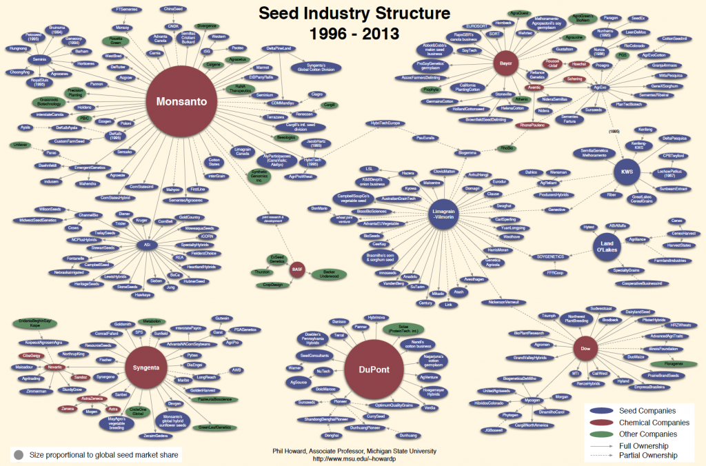 seed-industry-structure